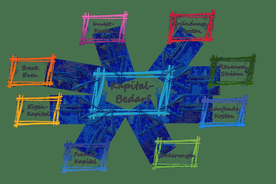 Kapitalbedarf Startups